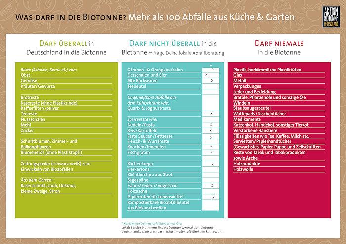 Infografik Was darf in die Biotonne ausgefüllt